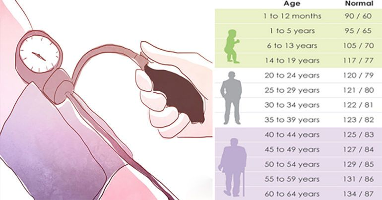 What Is The Normal Blood Pressure For Your Age Health Home Remedies