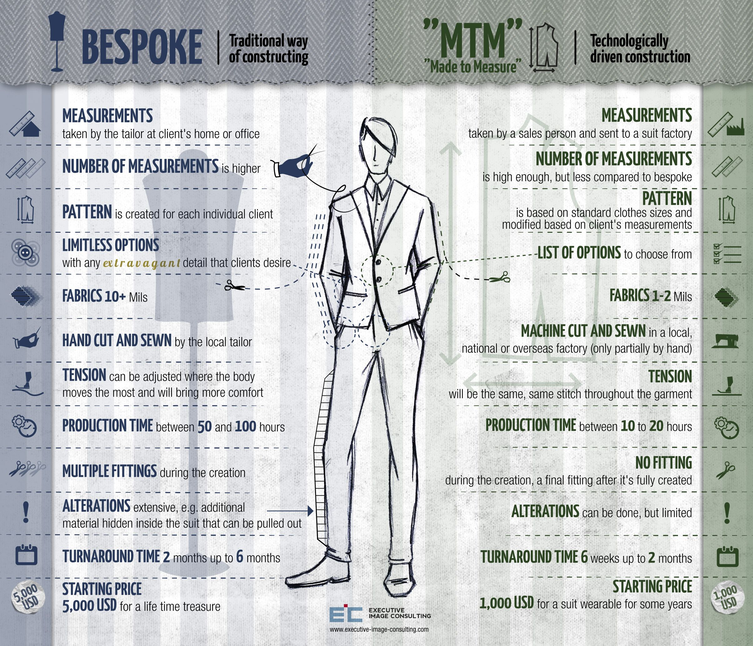 Bespoke Vs Made To Measure Bespoke Suit Made To Measure Suits Bespoke