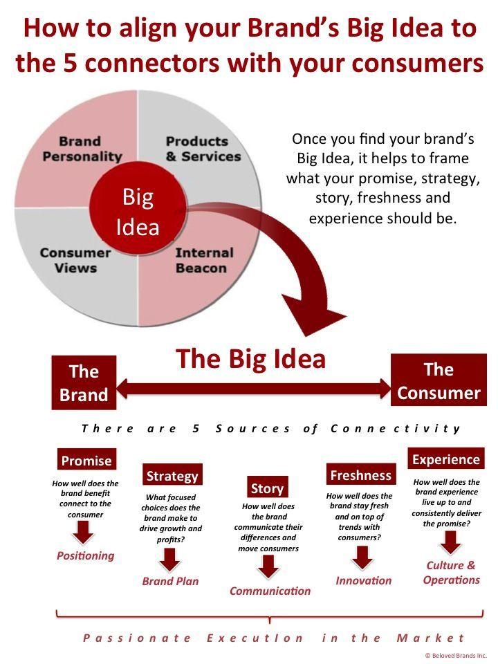 Strategy Blueprint Tent Social   Google Zoeken  Social Media