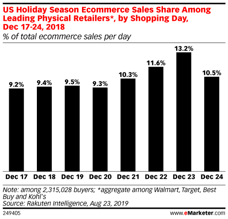 Why Target Is Optimistic About The Holiday Season But Other Retailers Shouldn T Be Emarketer Trends Forecasts Statistic Holiday Season Seasons Optimistic