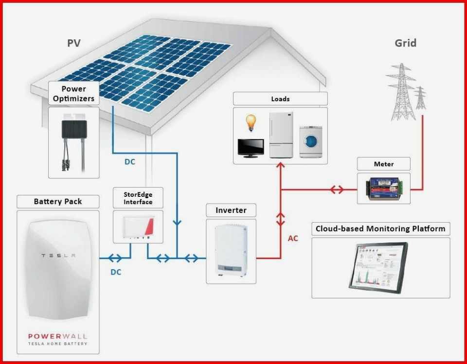 Renewable Energy Technologies With Images What Is Solar Energy Solar Energy For Home Powerwall