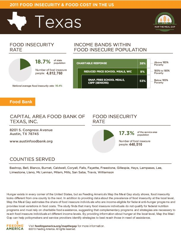 Food Insecurity In Central Texas Via Feeding America S Map The Meal
