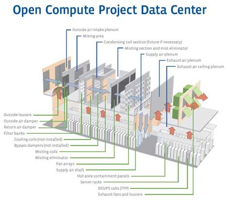 A Look At The Data Center Design For The New Facebook Data Center