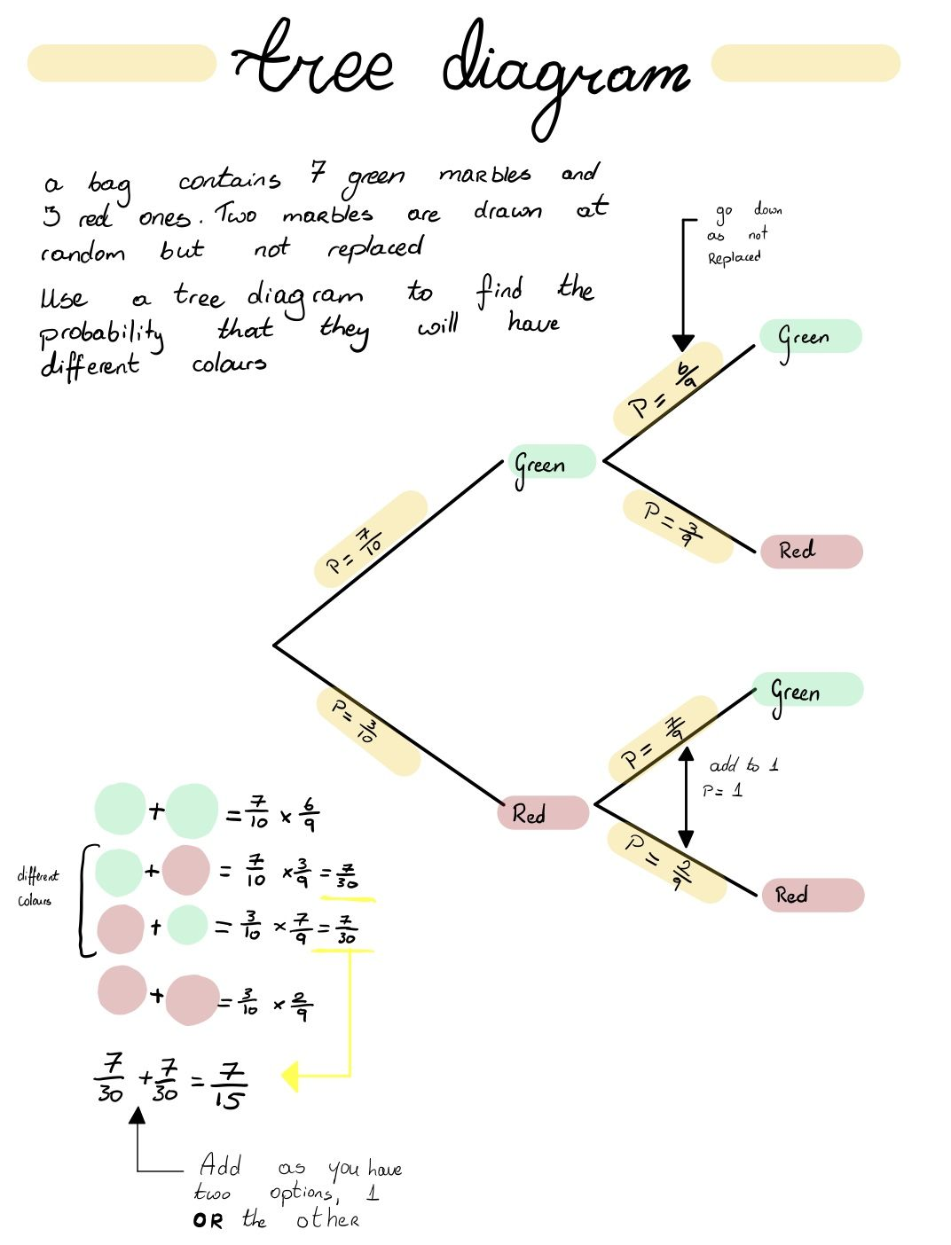 Probability Notes Tree Diagram Math Notes Probability