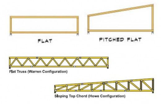 The Flexible Roof Truss And 7 Common Truss Shapes Roof Truss Design Roof Trusses Roof Framing