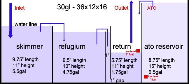 sump/fuge design | Aquarium | Aquarium sump, Saltwater