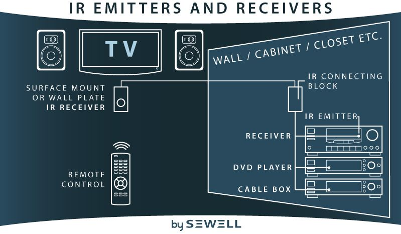 Xantech Ir Receiver Wiring Diagram - Free Wiring Diagrams on electrical switch wiring diagram, splice in a light switch diagram, bedroom diagram,