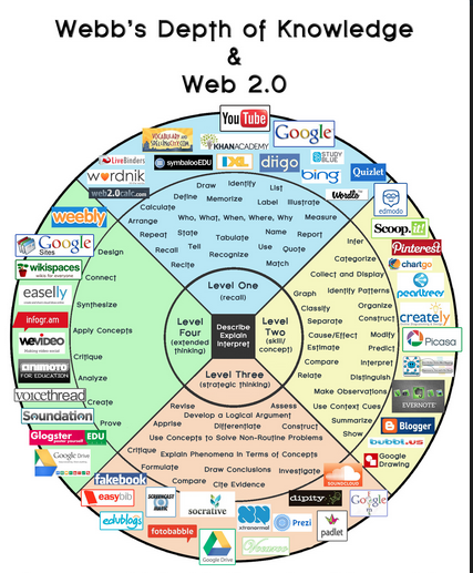 Technology and Webb's Depth of Knowledge http://instructionaltech ...