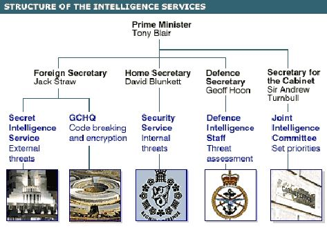 Pin By Clarence Wong On Intelligence Warfare Spy Espionage Intelligence Service Tony Blair The Secret