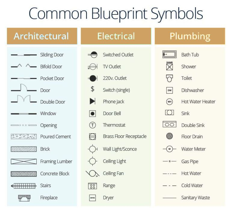 Guide To Measuring For Your Edesign Kh Home Design And Furnishings Blueprint Symbols Architecture Symbols Architecture Blueprints