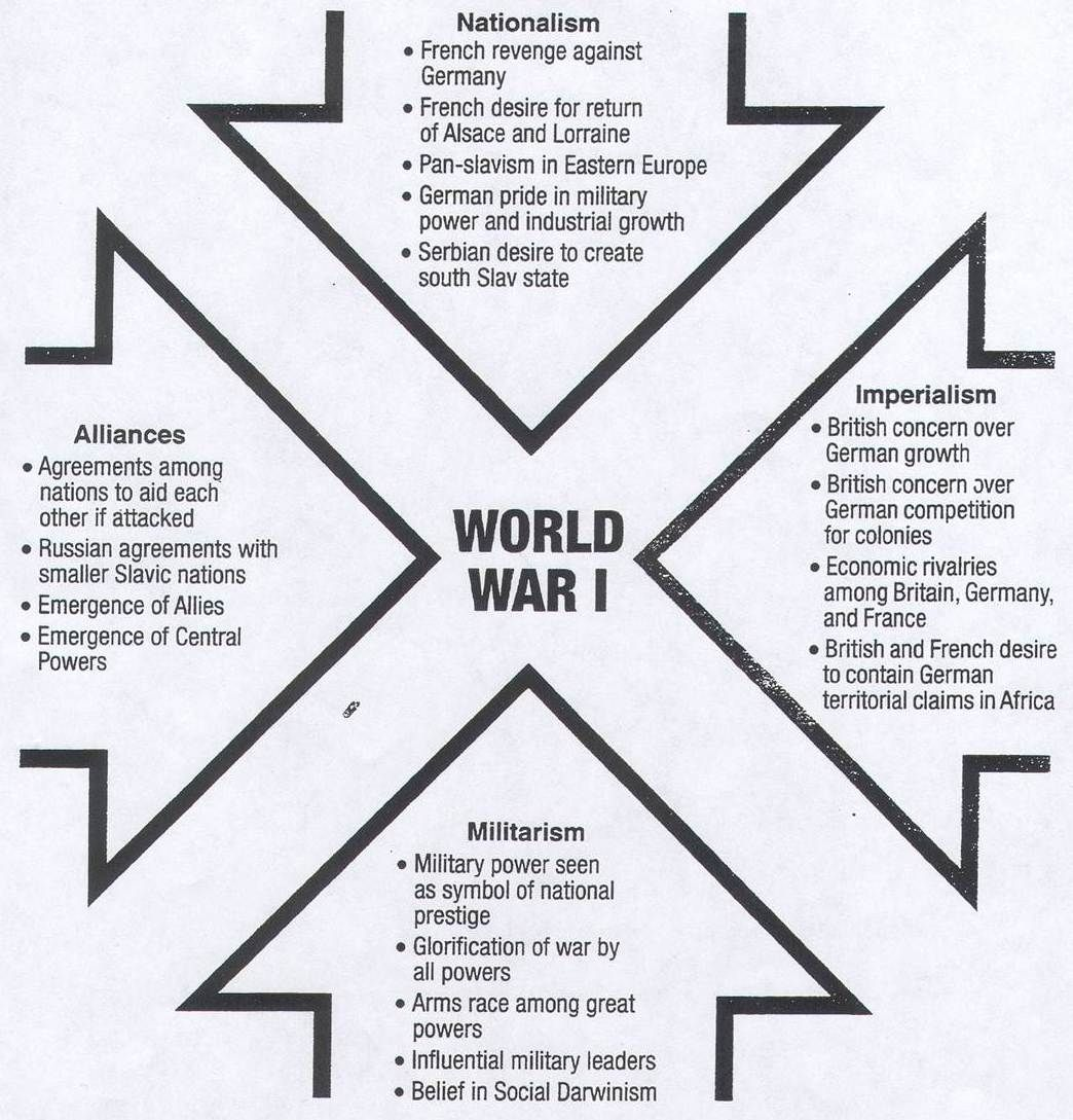 ww main map ww factors world and war causes of world war 1 google search