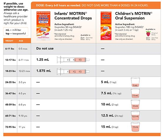 Medication dosing community pediatric medical group inc pediatrics for family health motrin dosage chartinfant also infant tylenol chart use this to determine the proper rh pinterest