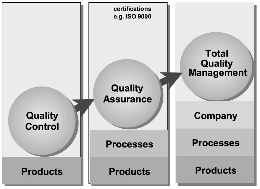 evolution of quality The evolution of these systems from quality assurance, primarily based on retrospec-tive quality review, to proactive quality-improvement approaches, and describe.