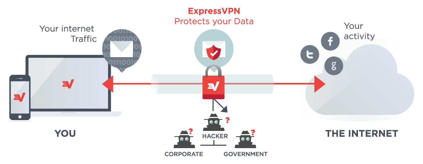 622ed640e7deff443971ad0599f77cfe - What Is A Vpn And What Is It Used For