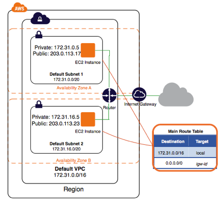A default VPC | aws | Platform, Clouds