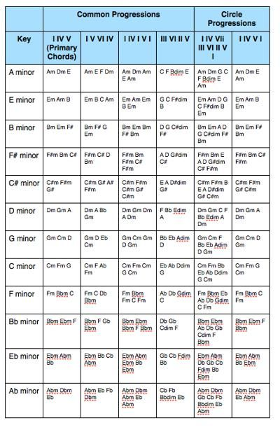 Chord Progressions | Music | Pinterest | Guitars, Music theory and ...