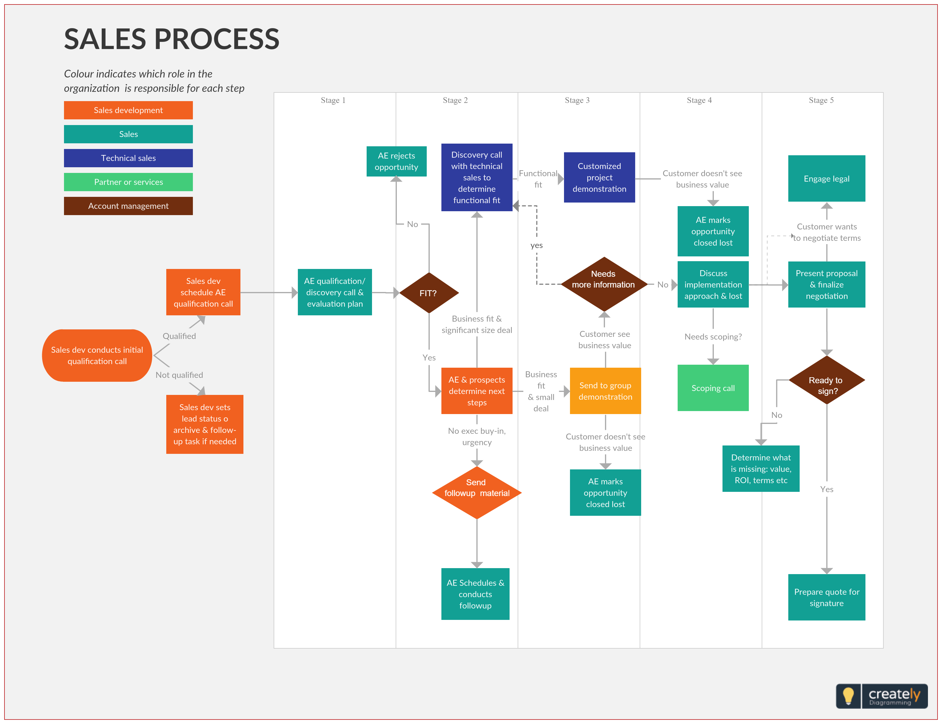 sales lead qualification process flowchart is step by step sales