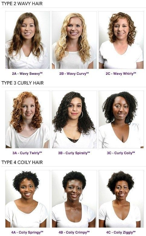 K N O W Your Curl Pattern Natural Hair Styles Hair Type