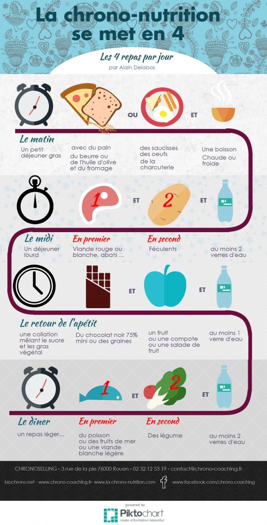 Guide Alimentaire Pour Diabétique Gratuit : guide, alimentaire, diabétique, gratuit, Réussir, Chrono, Coaching, Delabos, Chrononutrition,, Regime, Santé
