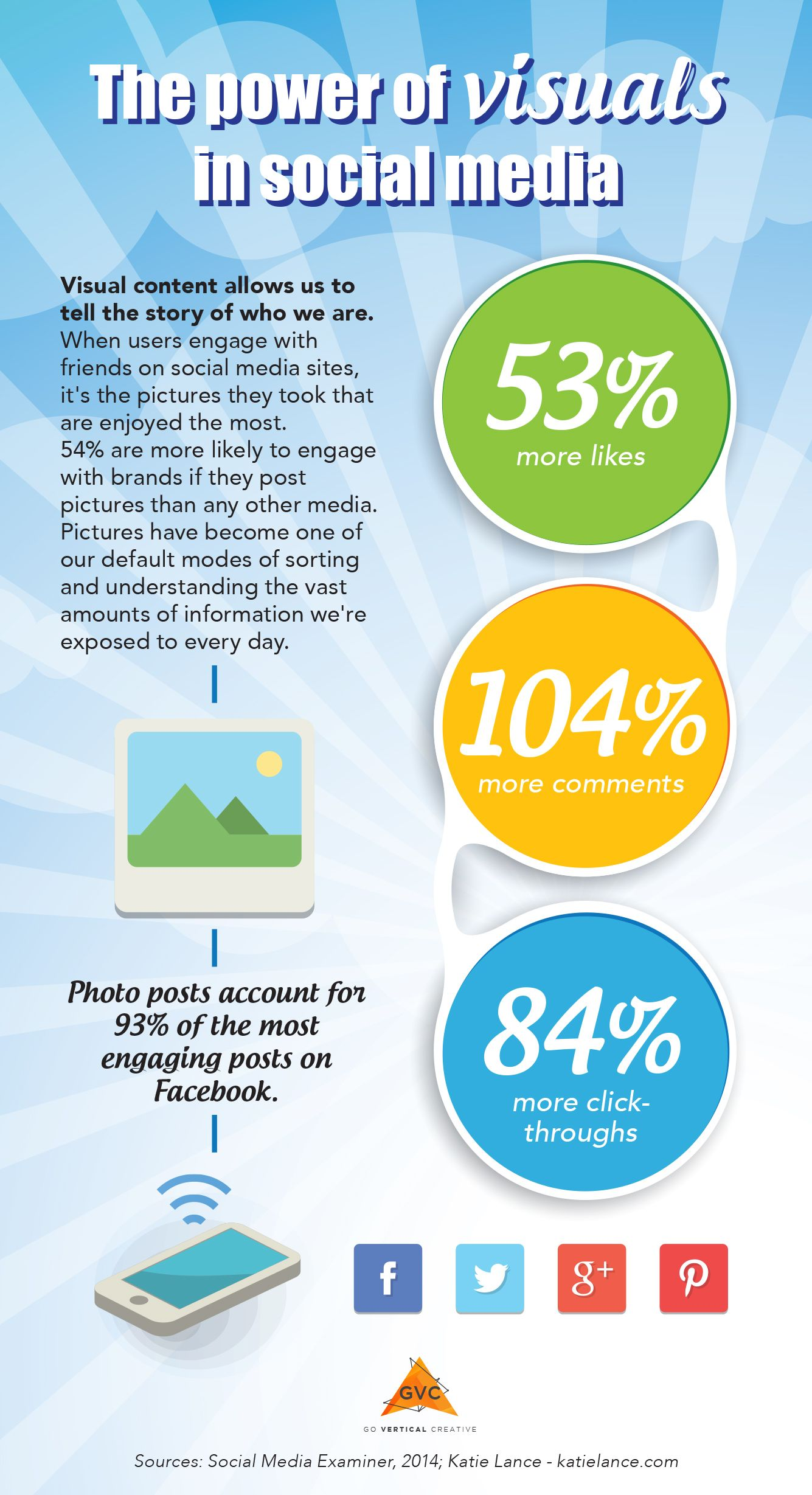 The power of visuals in social media #infographic