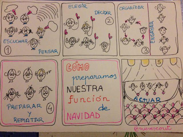 @nievescout presenta secuencia visual en #dibujamelas http://dibujamelas.blogspot.com.es/2015/12/preparamos-la-funcion-de-navidad.html