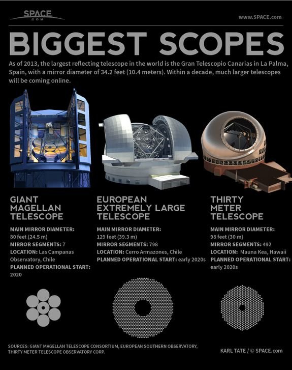 World's Largest Reflecting Telescopes Explained (Infographic) by Karl Tate, Infographics Artist | August 30, 2013