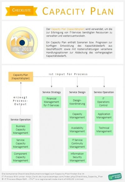 Vorlage ITIL-Kapazitätsplan (Capacity Plan) -- Ein Capacity Plan - change management plan template