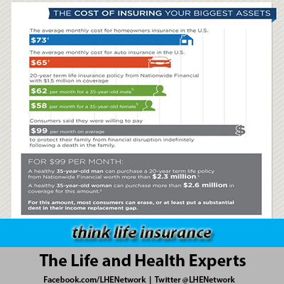 Think Life Insurance Lifeinsurance Insureyourlove With Images Life Insurance Life Insurance
