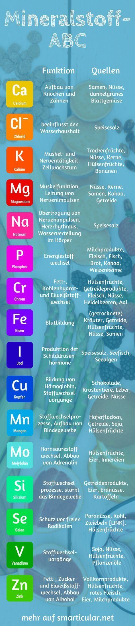 Viele Mineralstoffe sind für den Körper essentiell eine Unterversorgung kann schwerwiegende Folgen haben Wofür sie verantwortlich sind und welche Nahrungsm...