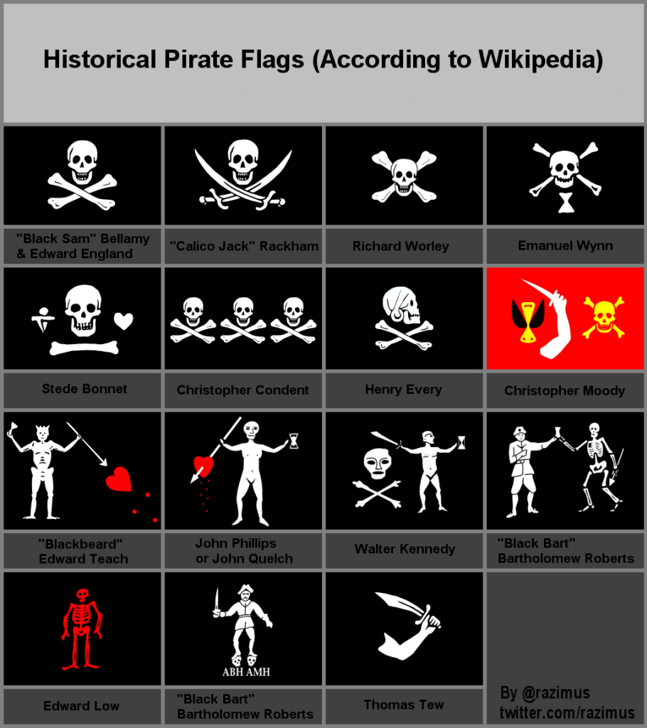 Pirate flags and their meanings for What is the significance of pi s unusual name