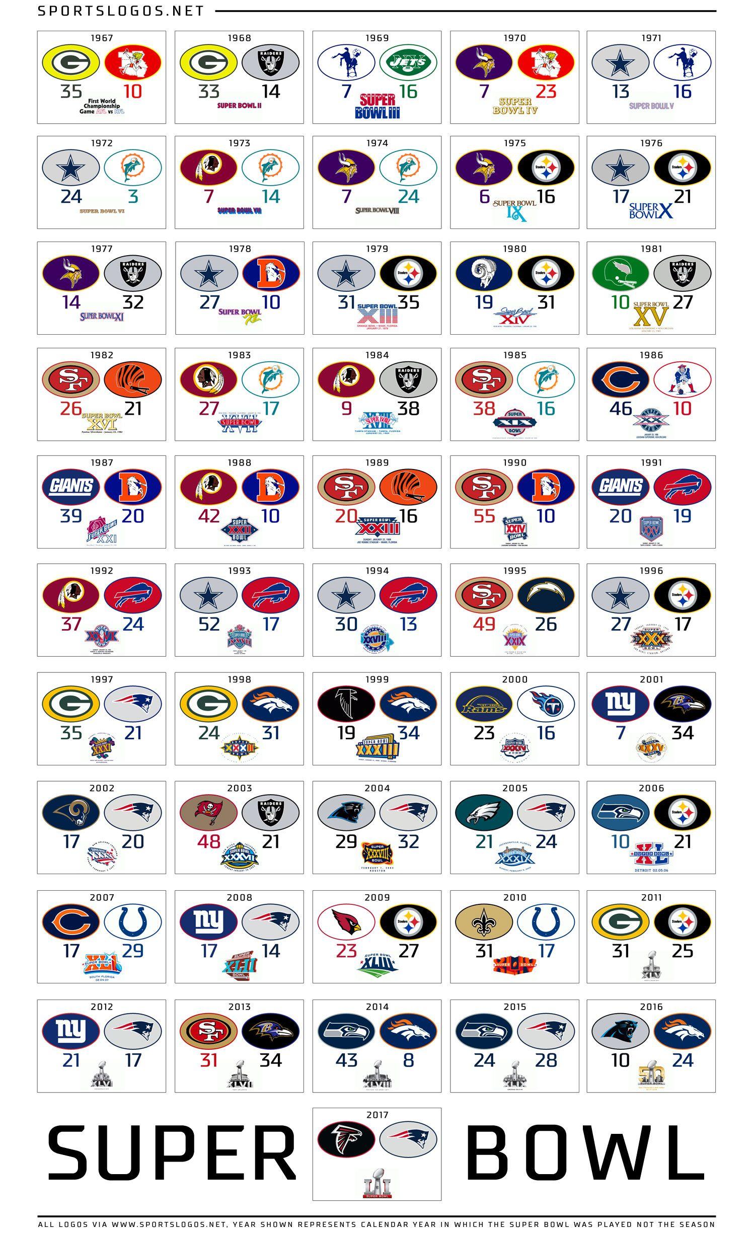 Super Bowl Logo Poster Sportslogosnet Jpg 1500 2452 Nfl Super Bowl History Nfl Football Helmets Nfl Football Teams