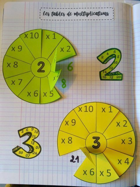 Photo of Lesson for multiplication tables – tablets & pirouettes – education