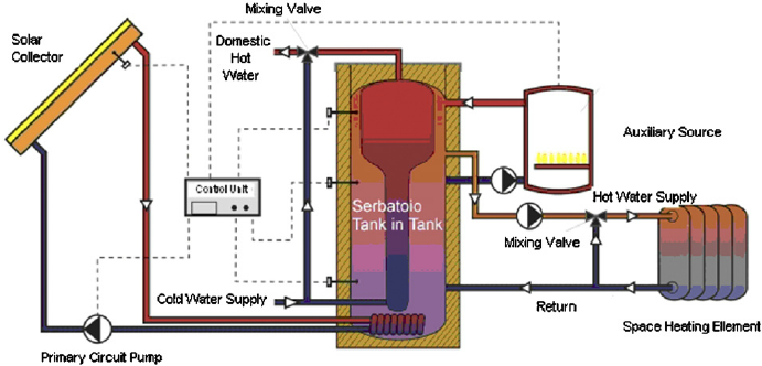 Fig. 2. Hybrid solar thermal-biom space heating system at ... Heating System Schematic on