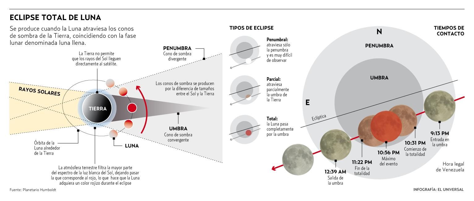 #Infografia ¿Qué es un eclipse de luna? #Cultura #Sociedad #eclipsedeluna #ElInicioCreativo