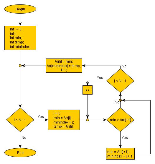 selection sort algorithm explained using examples and analysis - Bubble Sort Algorithm Flowchart