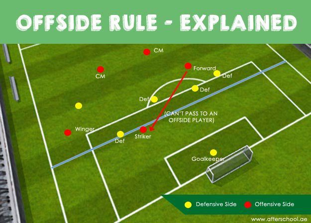 Sports 101 How Offside Is Called On A Soccer Match Soccer Match Sports Soccer