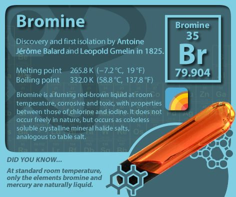 Periodictableofelements Periodictable Bromine Science Education Chemistry 101 Chemistry