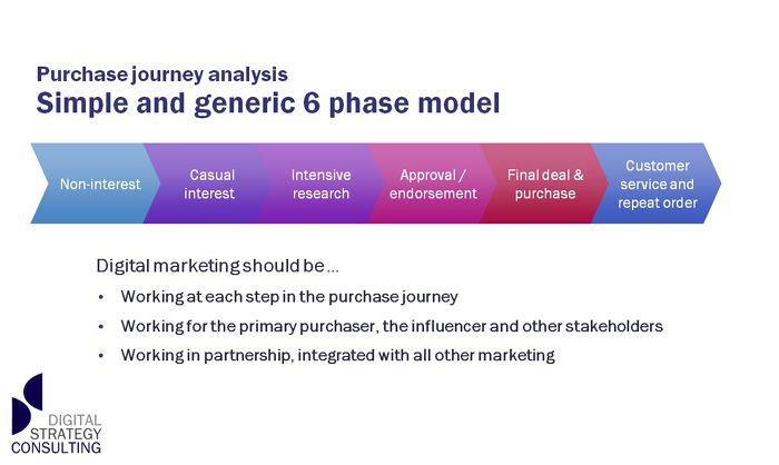 cool Digital Marketing Framework Check more at http\/\/dougleschan - digital marketing plan
