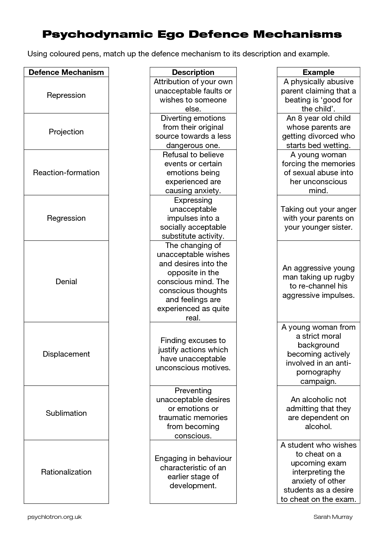 Defense Mechanisms Worksheets Psychodynamic Defence Mechanisms