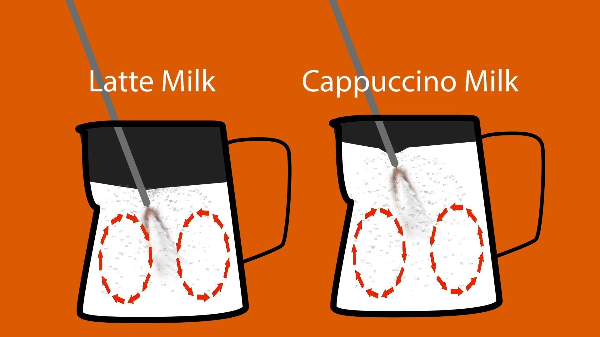 Quick Tip Milk for Lattes and Cappuccinos. How to