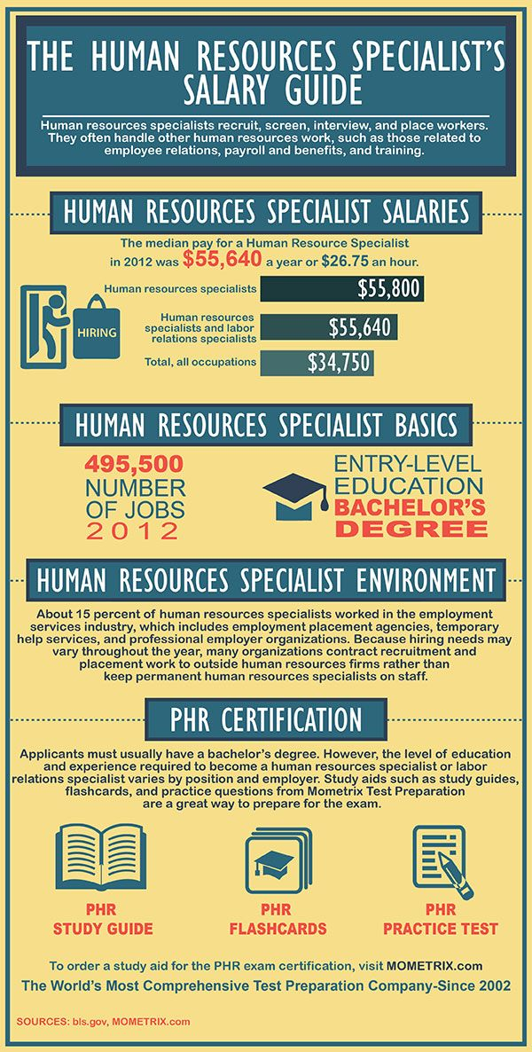 Human Resources Salary Guide PHR DIVA! Pinterest - salary on resume