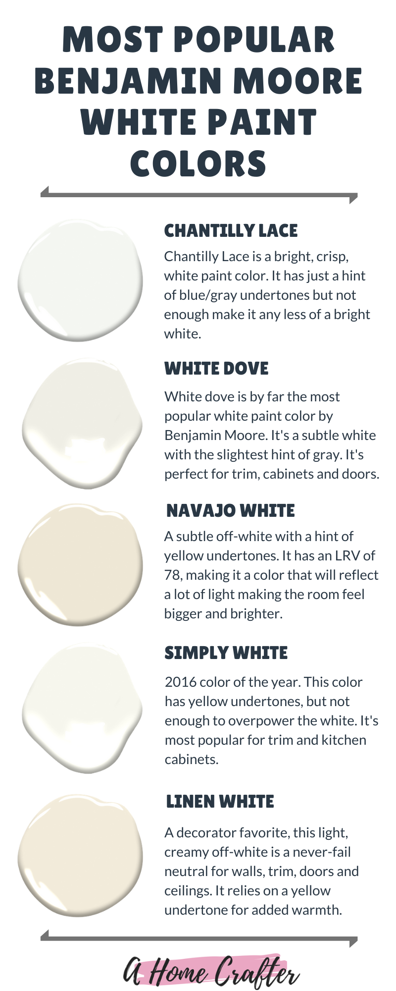 Best White Paint Colors for Trim, Cabinets and Furniture.   Best ...