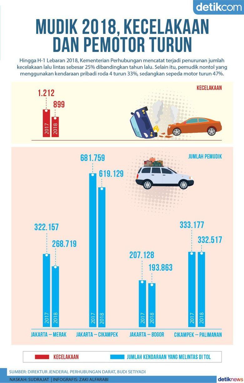 Mudik 2018 Jumlah Kecelakaan Dan Pengguna Sepeda Motor Turun Motor