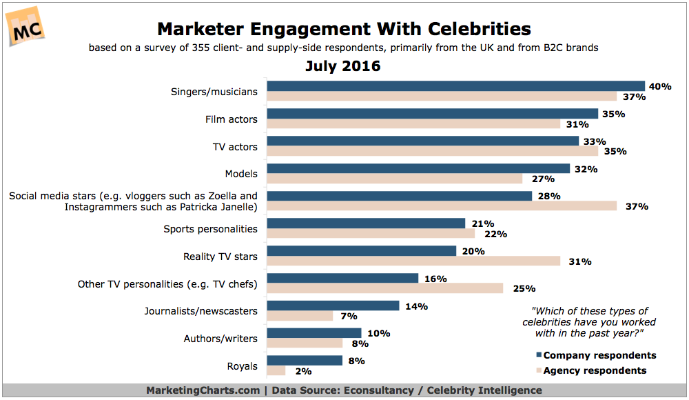 Social Media Stars Becoming More Influential In Celebrity Marketing Social Media Stars Social Media Marketing