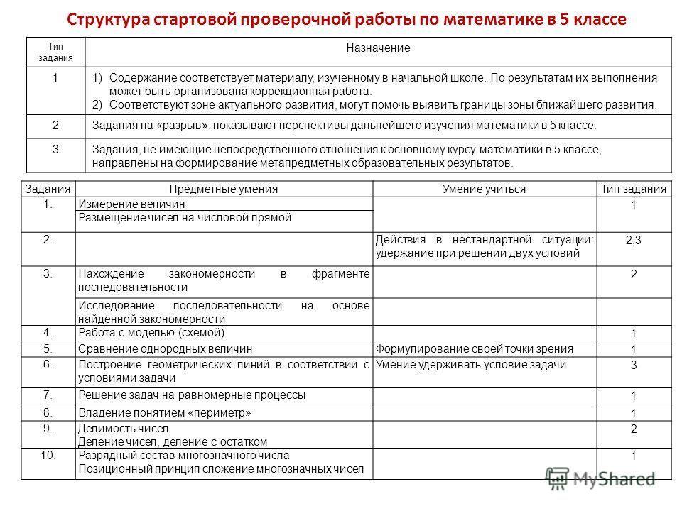 Федченко тематические и итоговые контрольные работы по математике 6 класс