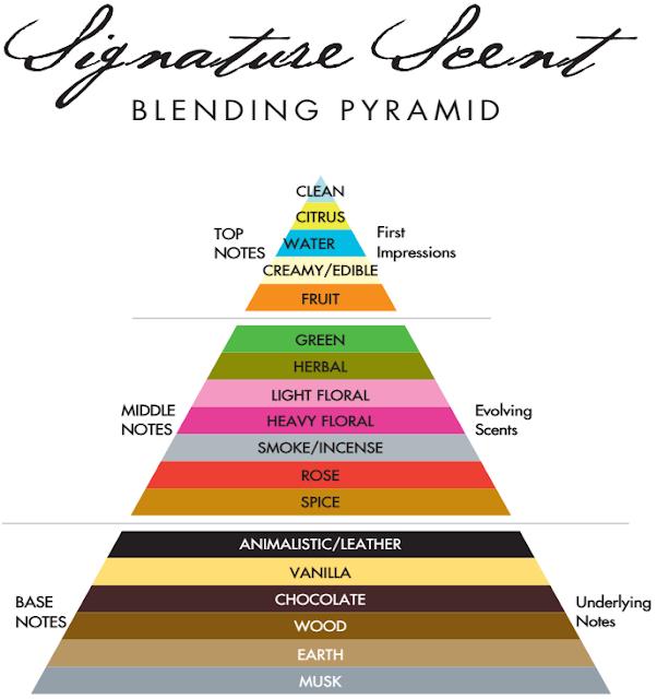 Demeter Fragrance Blending Pyramid Essential Oil Perfume Demeter Fragrance Scents