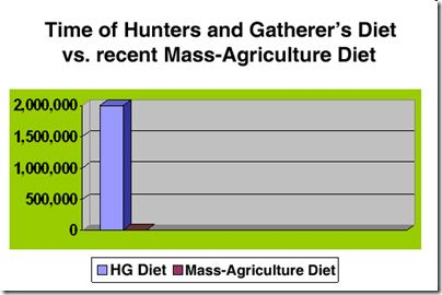 Time of Hunters and Gatherer's Diet vs. recent Mass-Agriculture Diet
