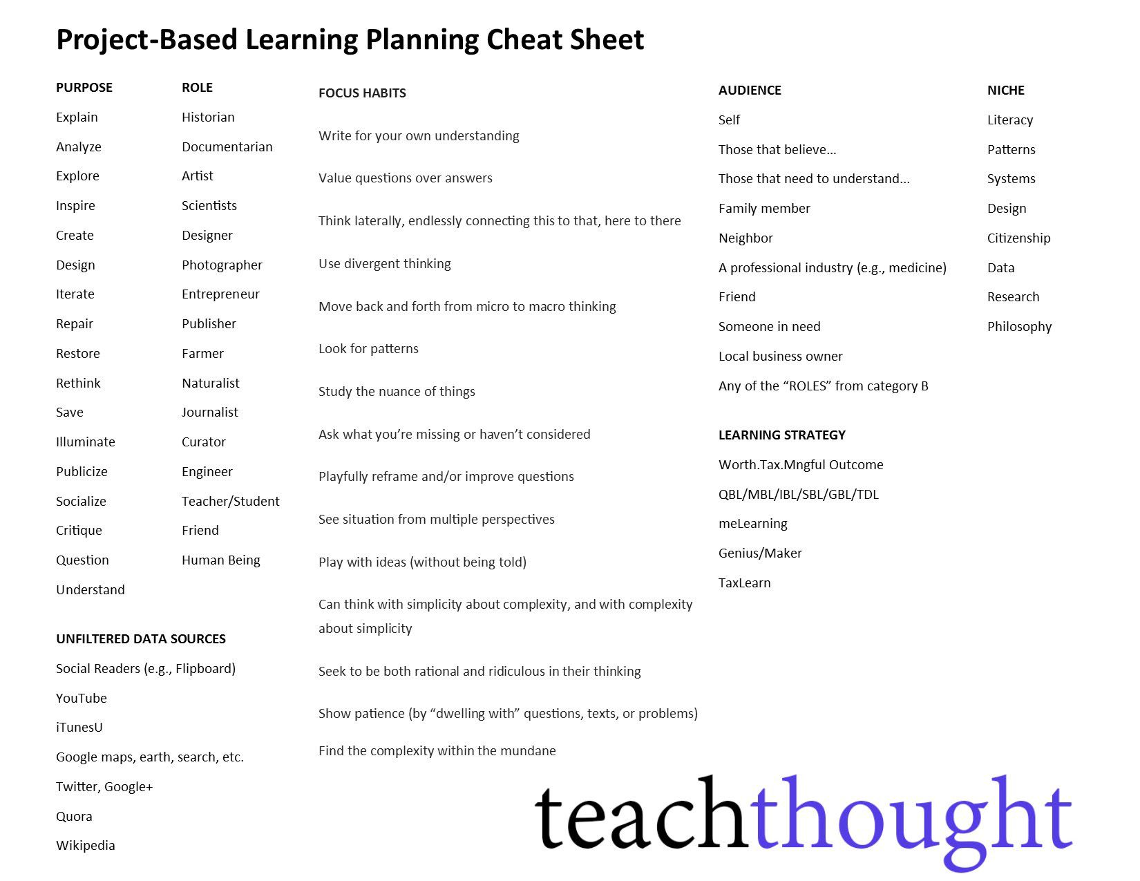 A Project Based Learning Cheat Sheet For Authentic