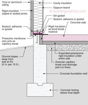 Concrete Footer Foundation Wall And Insulated Slab On Grade Concrete Pad Concrete Footings Construction Drawings