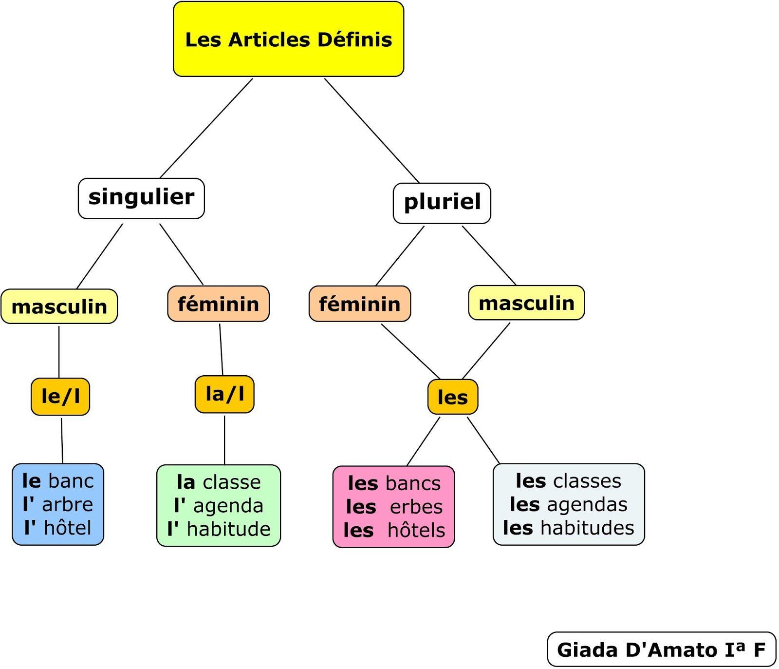 Schede Di Francese